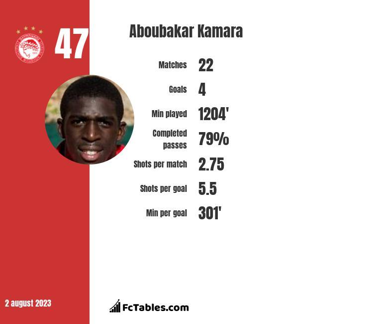 Aboubakar Kamara infographic