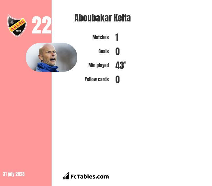 Aboubakar Keita infographic