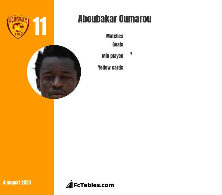 Aboubakar Oumarou infographic