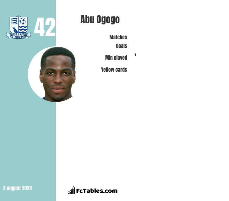 Abu Ogogo infographic