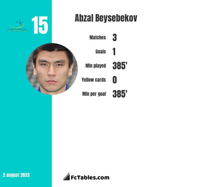 Abzal Beysebekov infographic