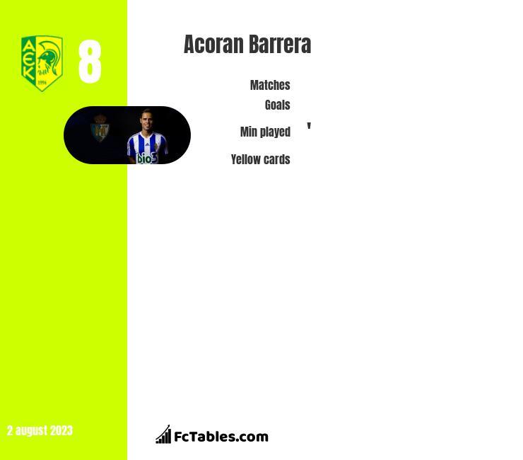 Acoran Barrera infographic