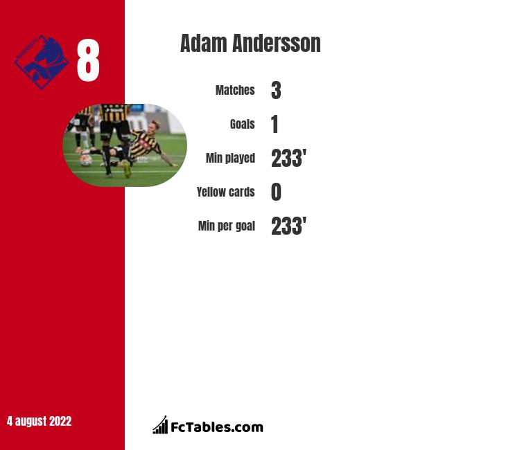 Adam Andersson infographic statistics for Haecken