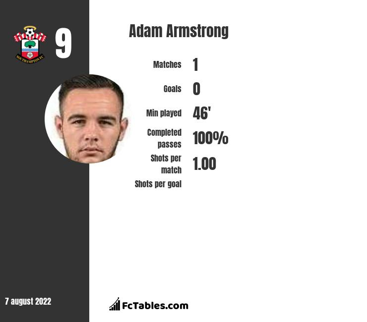 Adam Armstrong infographic statistics for Blackburn Rovers