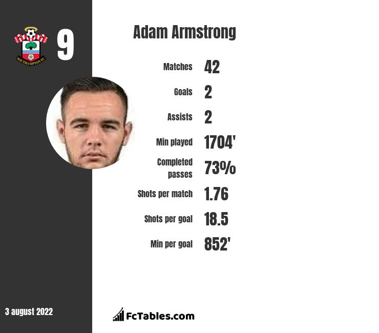 Adam Armstrong infographic statistics for Blackburn