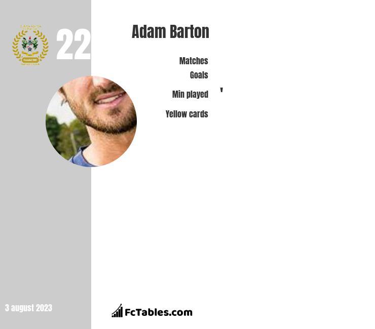 Adam Barton infographic
