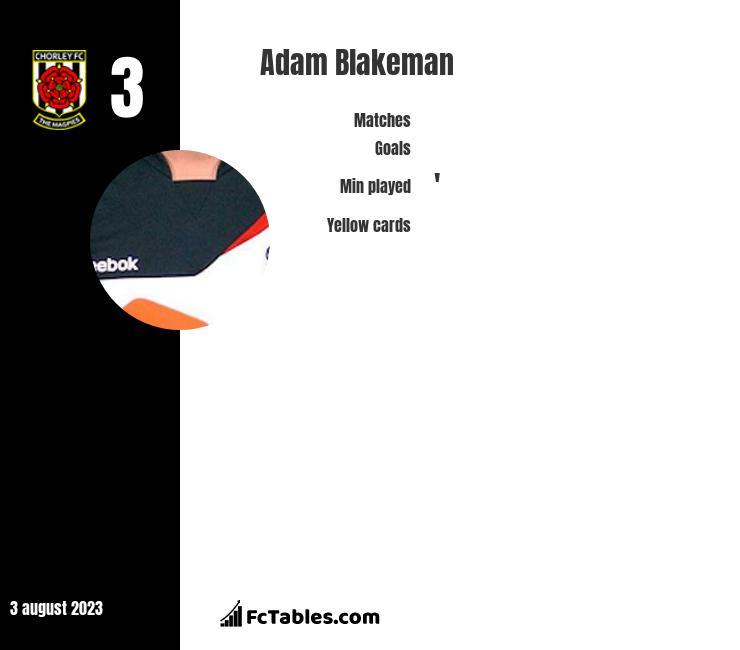 Adam Blakeman infographic