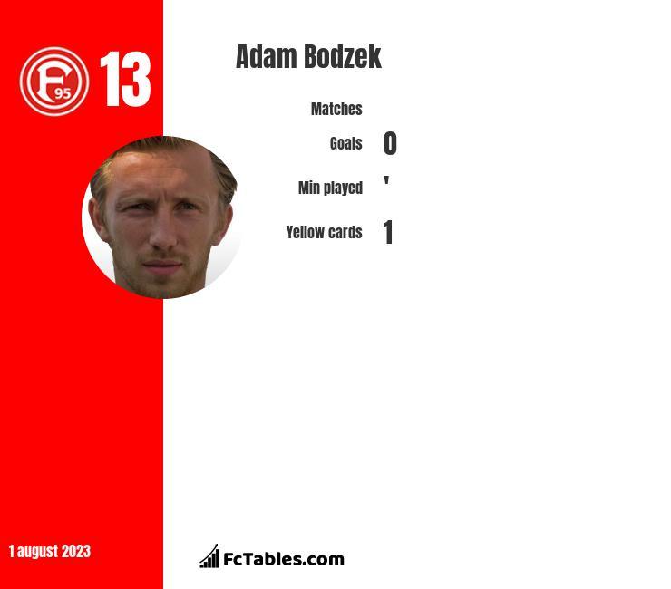 Adam Bodzek infographic