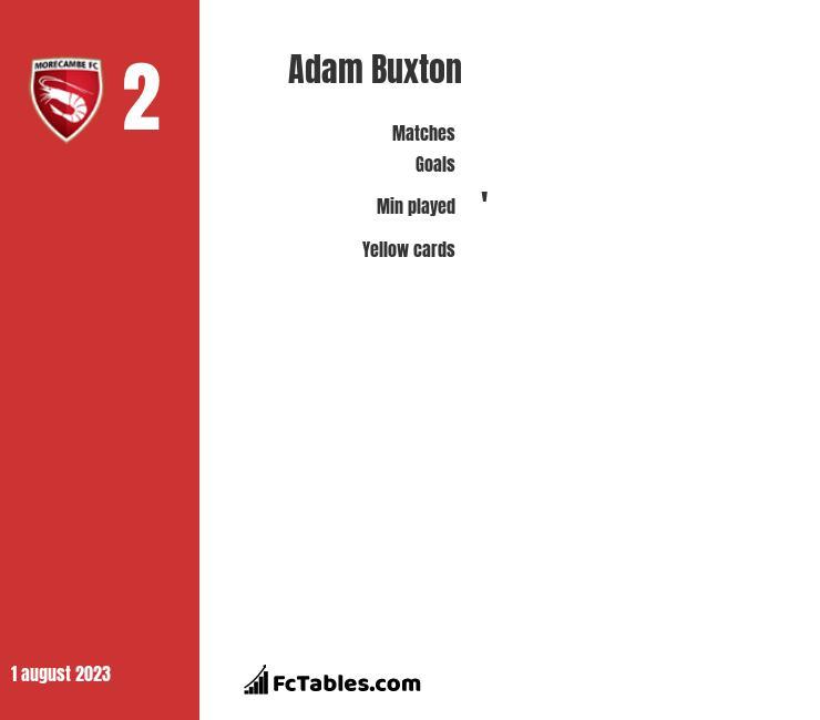 Adam Buxton infographic