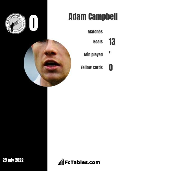 Adam Campbell infographic