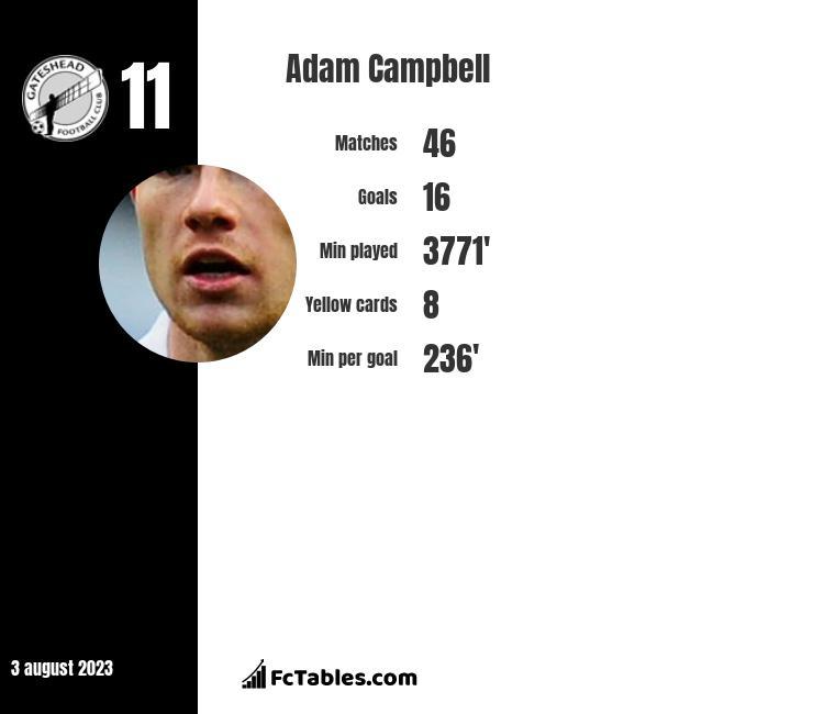 Adam Campbell infographic