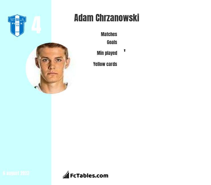 Adam Chrzanowski infographic