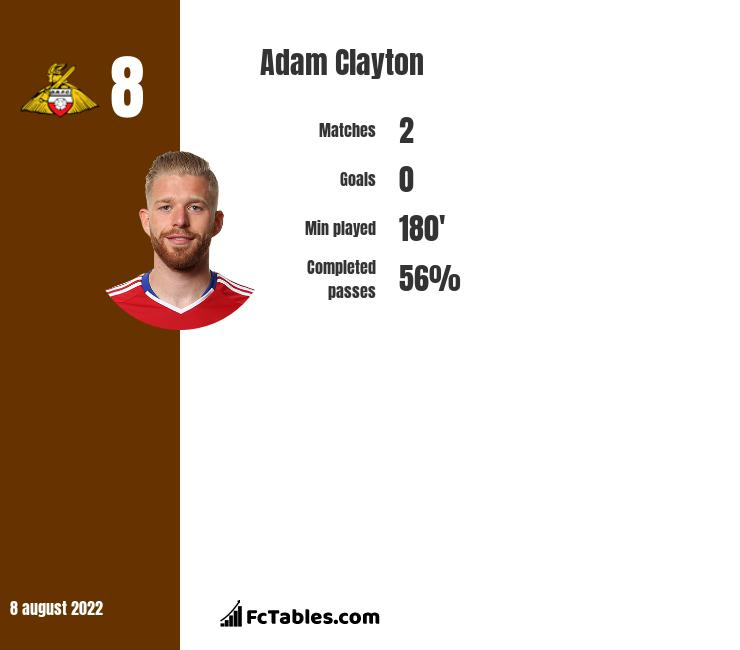 Adam Clayton infographic statistics for Middlesbrough