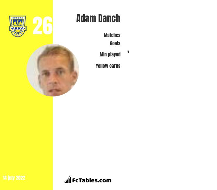 Adam Danch infographic
