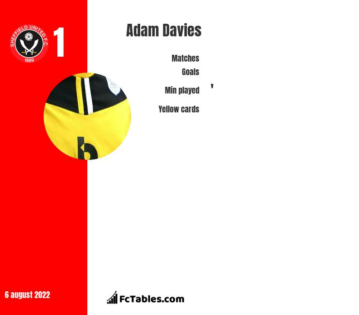 Adam Davies infographic statistics for Stoke