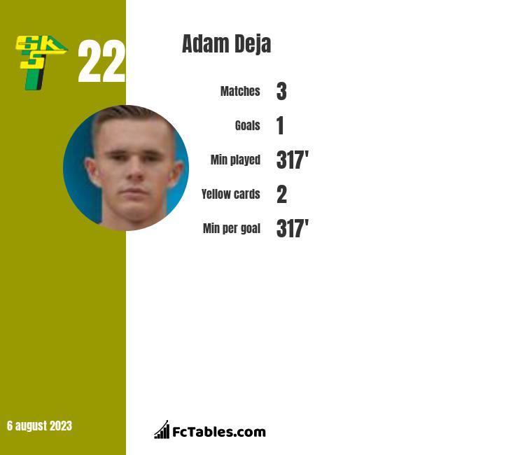 Adam Deja infographic