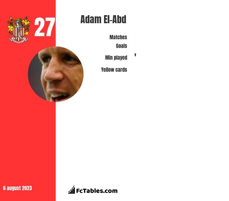 Adam El-Abd infographic