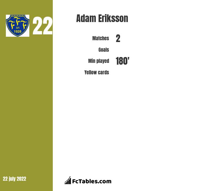 Adam Eriksson infographic
