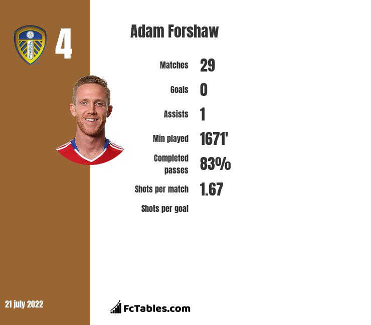 Adam Forshaw infographic statistics for Leeds United