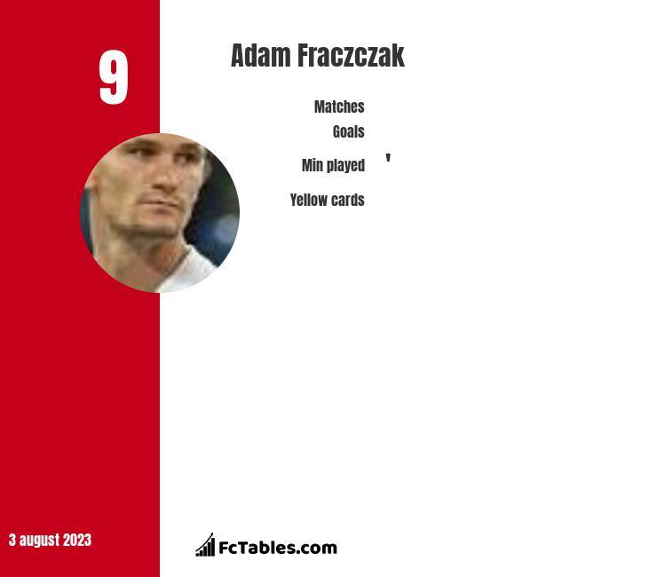Adam Frączczak infographic