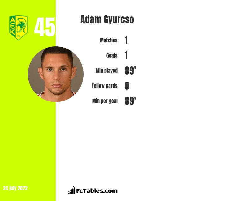Adam Gyurcso infographic statistics for Hajduk Split