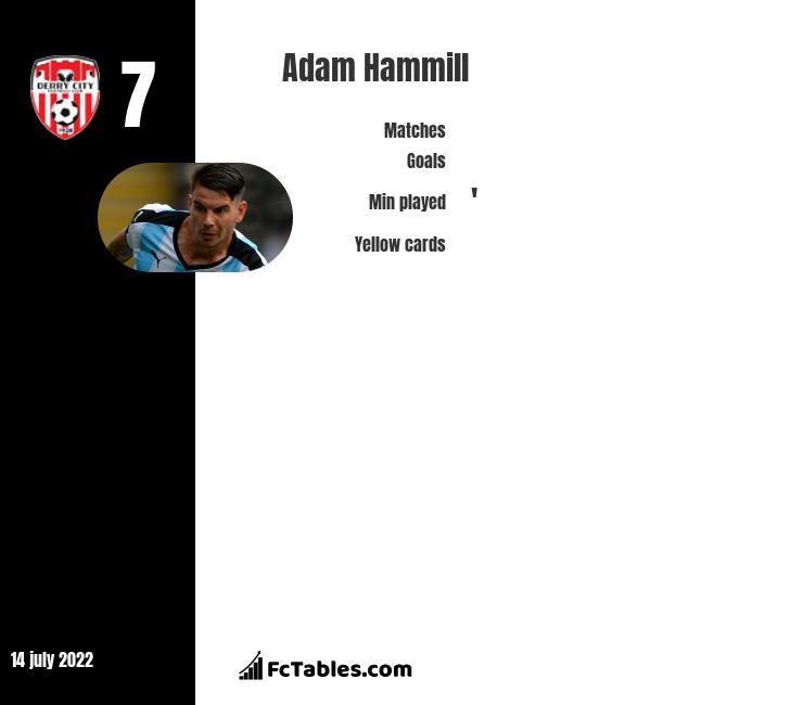 Adam Hammill infographic statistics for Stockport