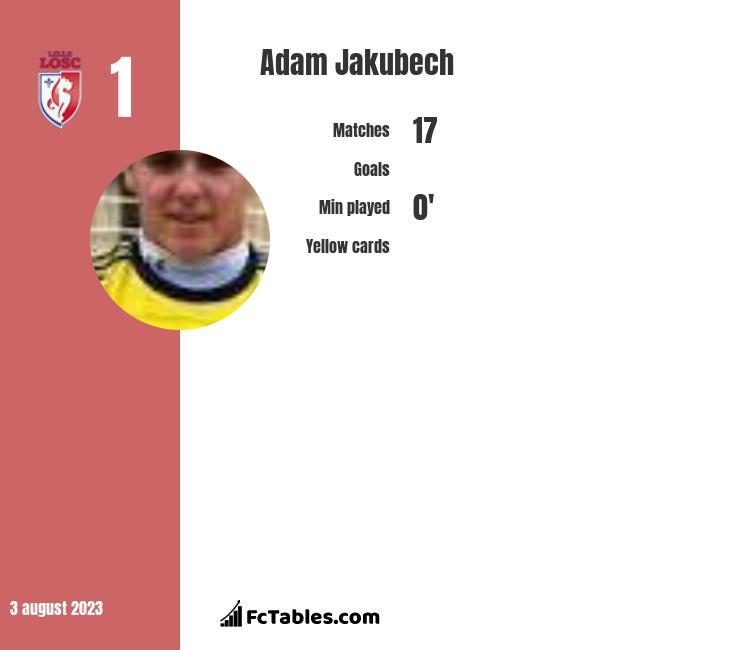 Adam Jakubech infographic