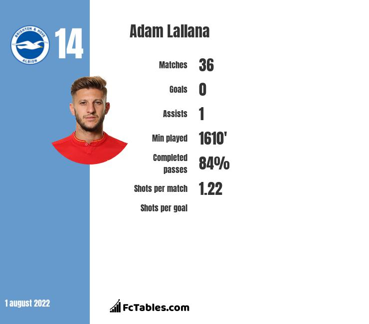 Adam Lallana infographic