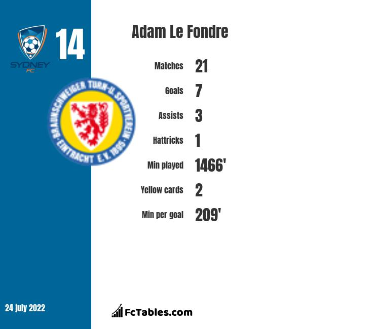 Adam Le Fondre infographic statistics for Mumbai City FC