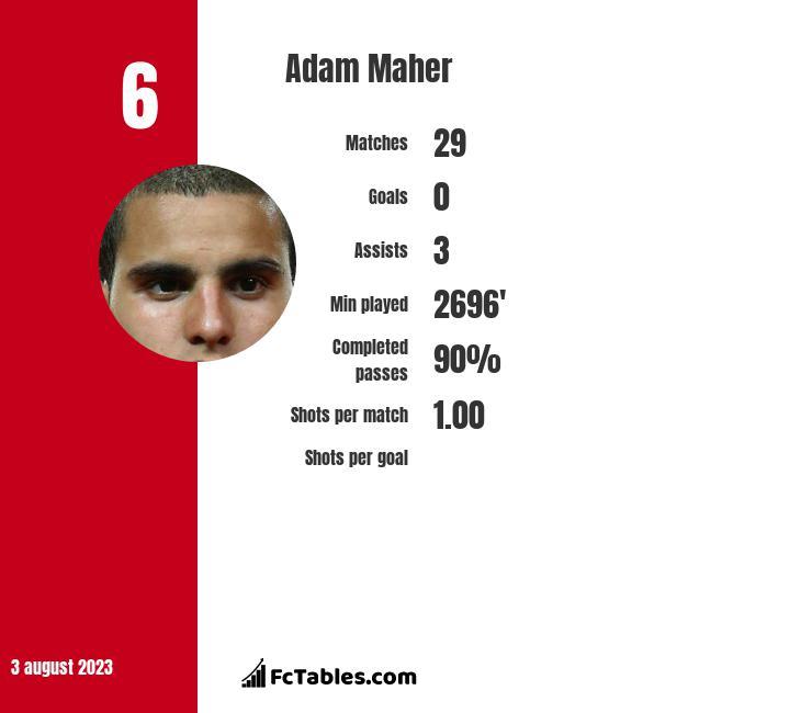 Adam Maher infographic