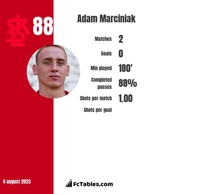 Adam Marciniak infographic