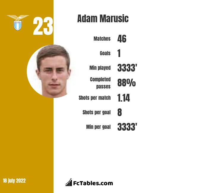 Adam Marusic infographic