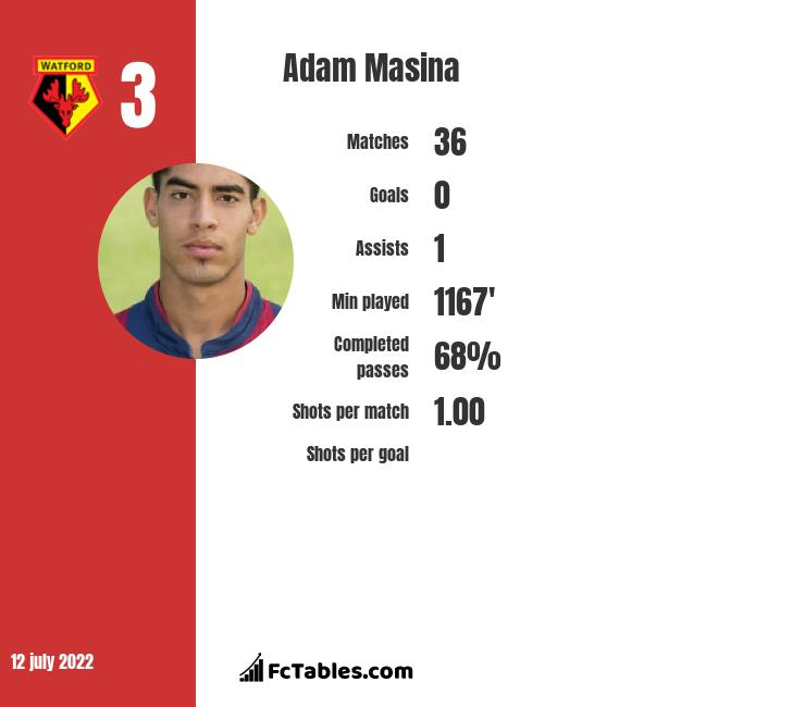 Adam Masina infographic statistics for Watford