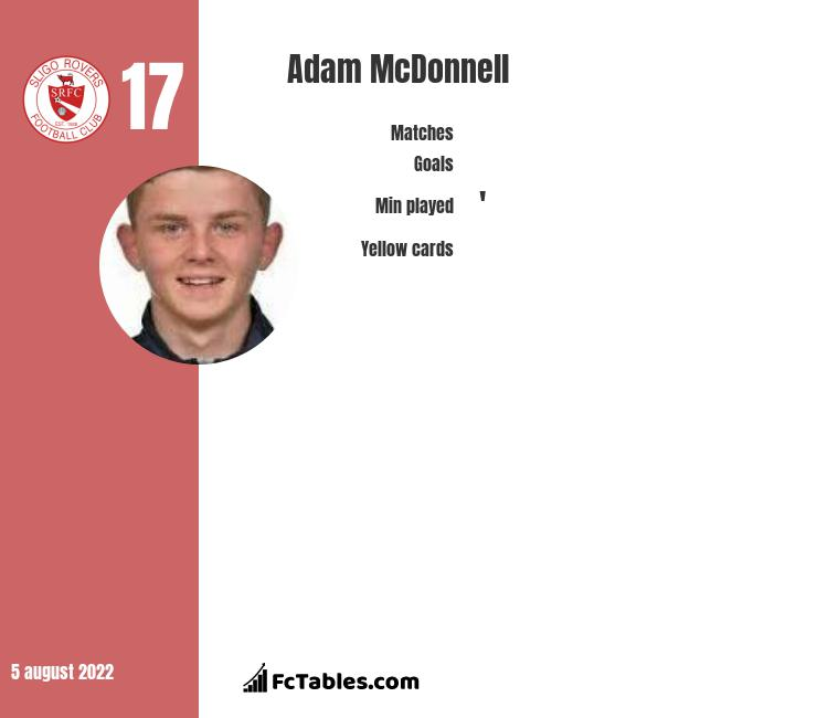 Adam McDonnell infographic
