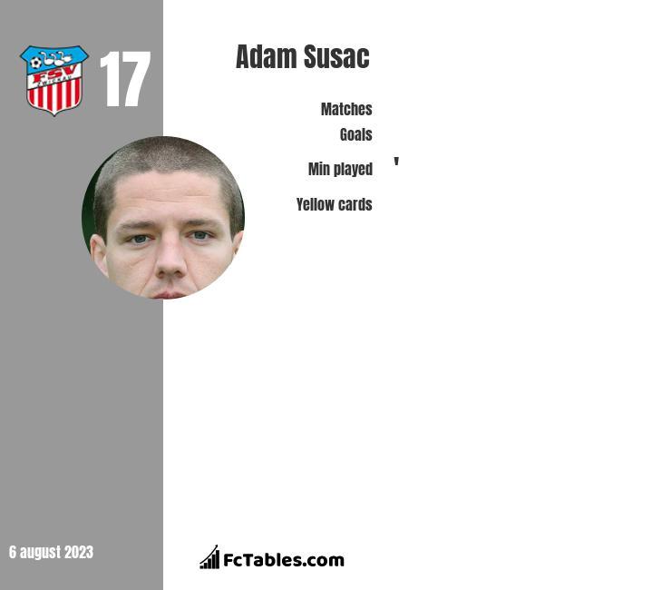 Adam Susac infographic