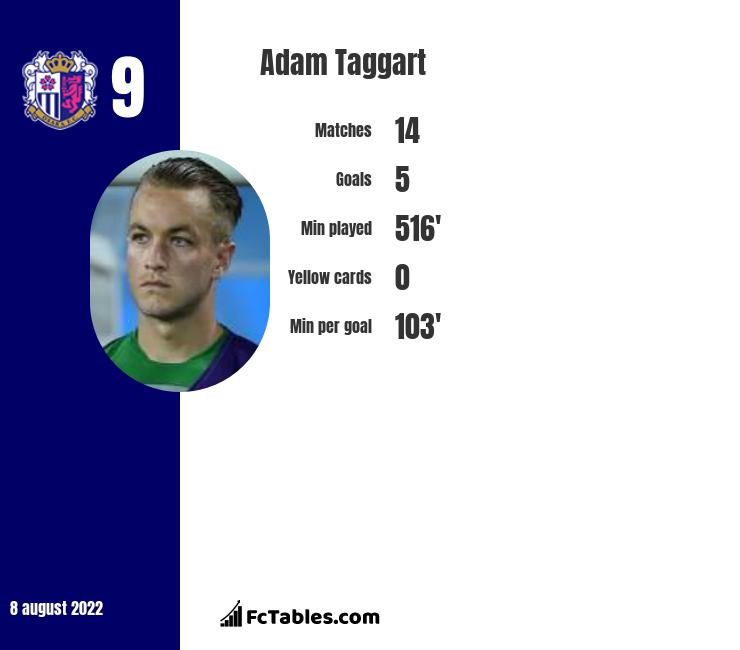 Adam Taggart infographic