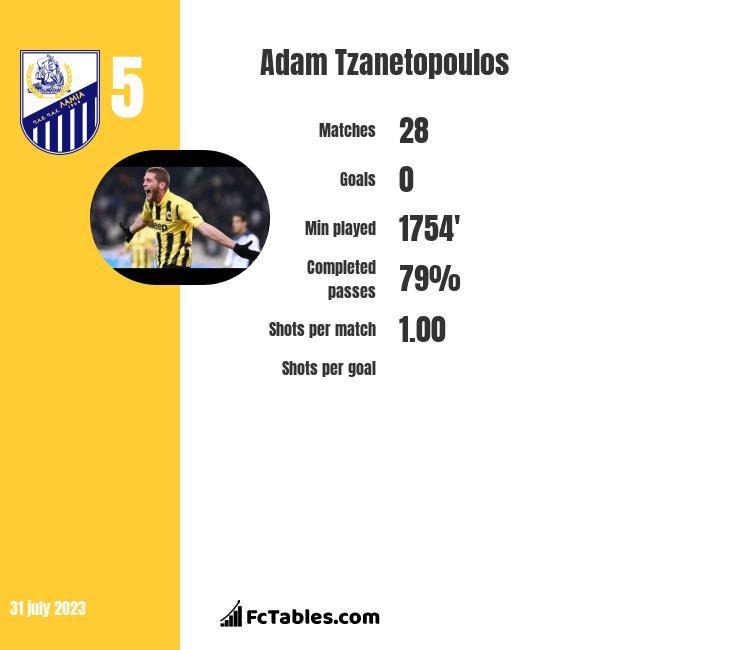 Adam Tzanetopoulos infographic