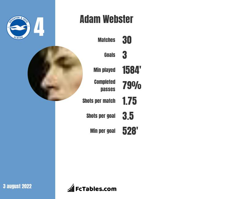 Adam Webster infographic statistics for Brighton