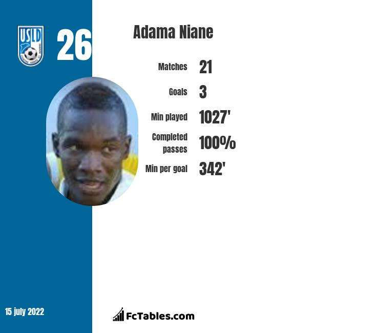 Adama Niane infographic statistics for Oostende