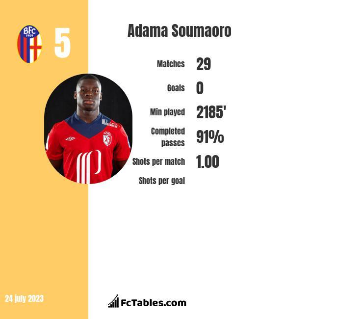 Adama Soumaoro infographic