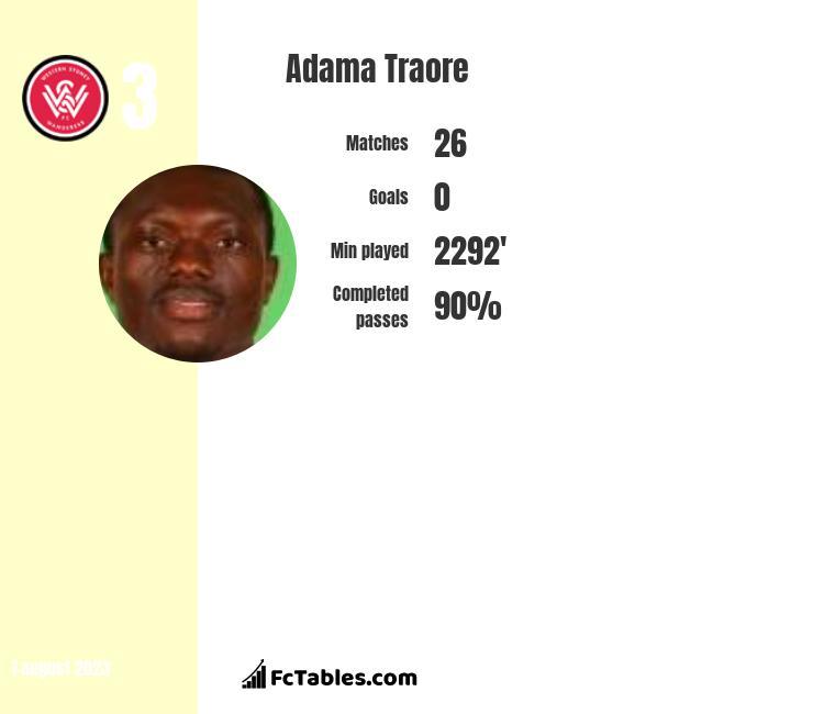 Adama Traore infographic