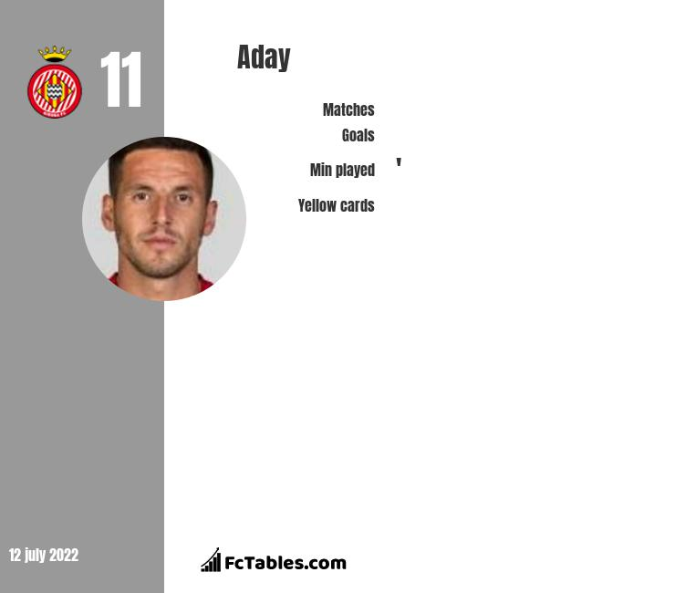 Aday infographic statistics for Girona