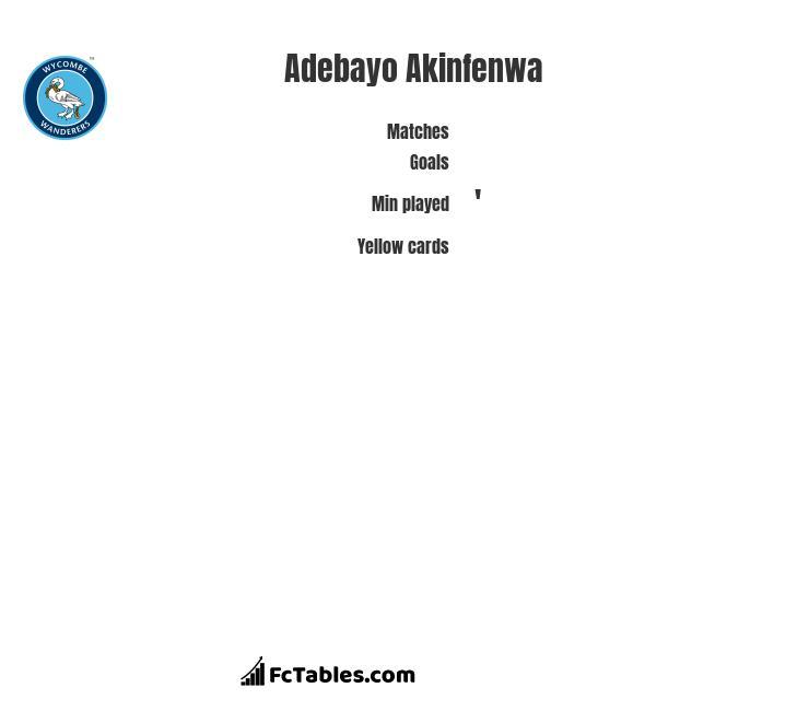 Adebayo Akinfenwa infographic