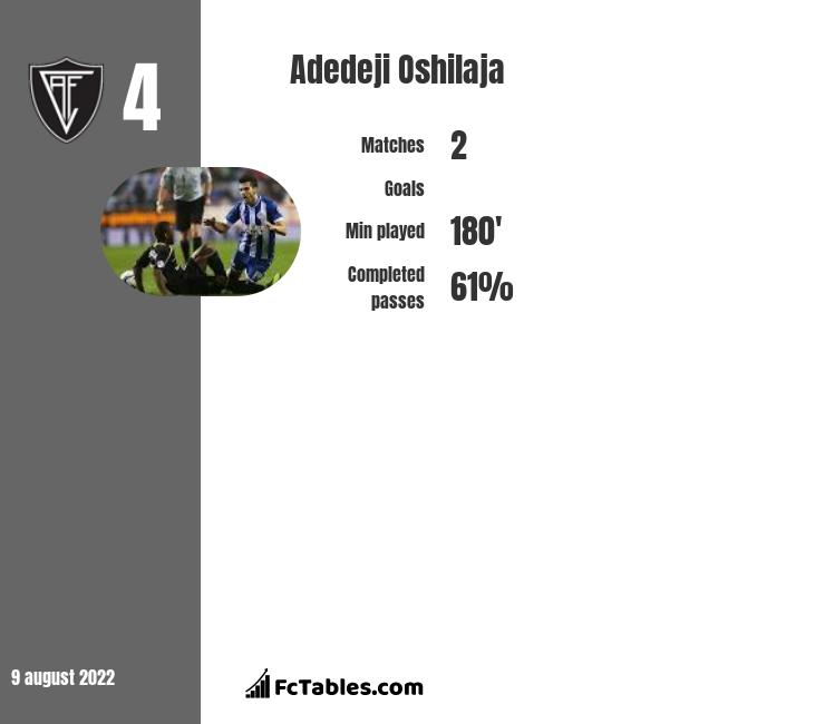 Adedeji Oshilaja infographic statistics for Charlton Athletic