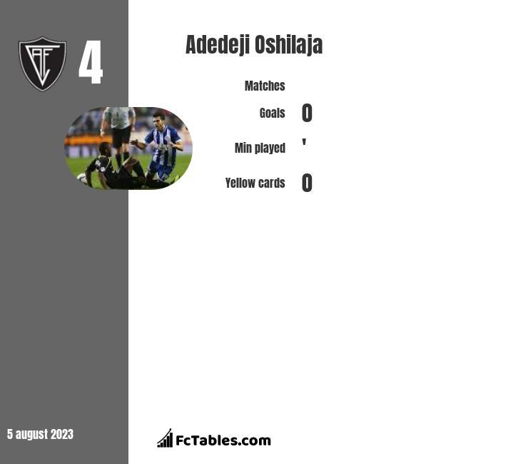Adedeji Oshilaja infographic