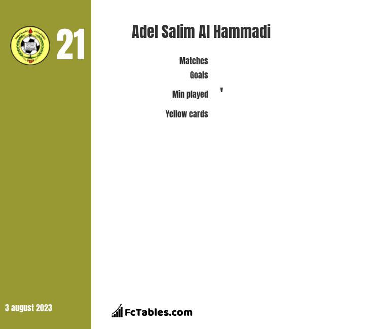 Adel Salim Al Hammadi infographic