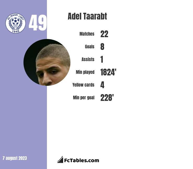 Adel Taarabt infographic