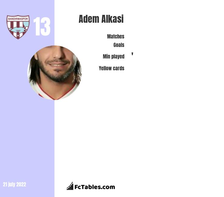 Adem Alkasi infographic