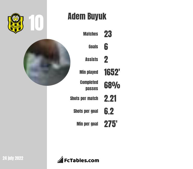 Adem Buyuk infographic statistics for Galatasaray