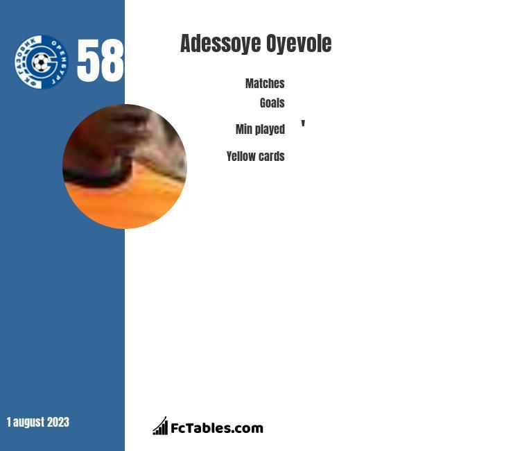 Adessoye Oyevole infographic